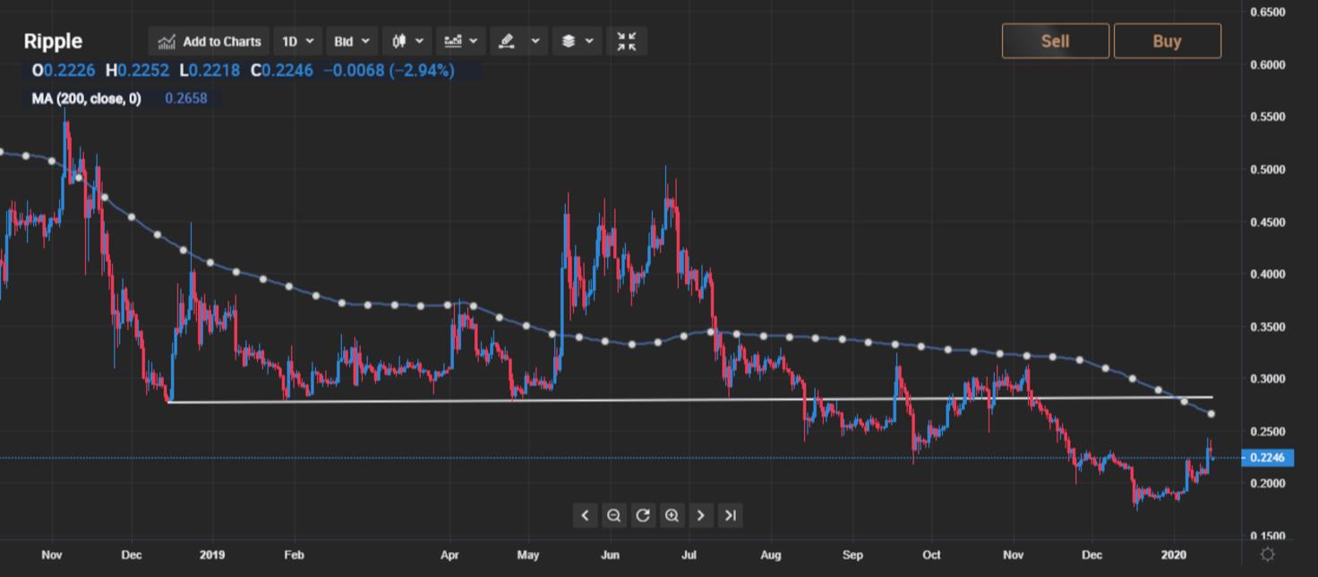 Технический анализ XRP: цена в $0,3 за монету может стать реальностью